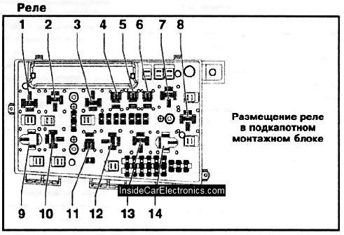 Расположение реле на блоке предохранителей и реле опель астра h в подкапотном пространстве