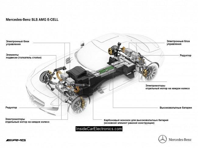 Mercedes-benz - продажа авто