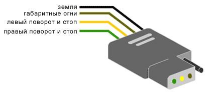 Распиновка коннектора используемого в США для подключения стопов, поворотов и габаритов