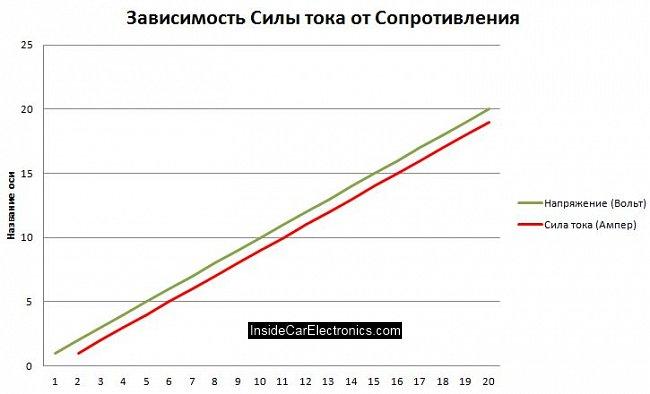 График зависимости силы тока от напряжение